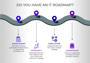 VelocIT Roadmap